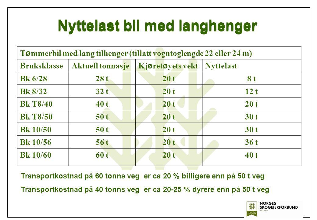 Transportkostnad på 60 tonns veg er ca 20 % billigere enn på 50 t veg Transportkostnad på 40 tonns veg er ca 20-25 % dyrere enn på 50 t veg Nyttelast