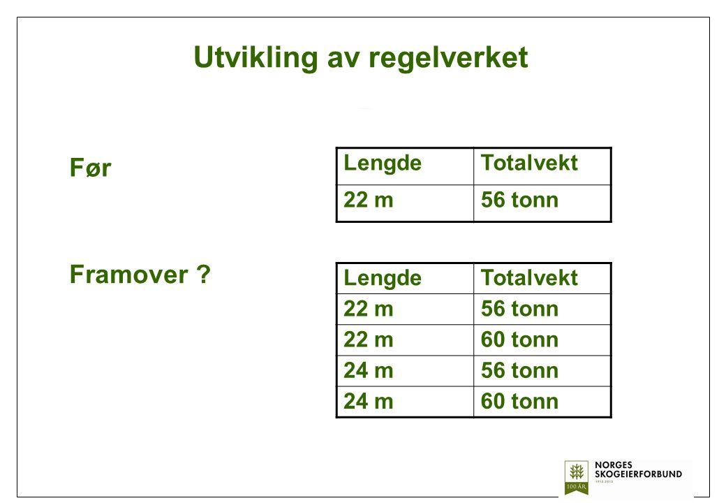 Utvikling av regelverket LengdeTotalvekt 22 m56 tonn Før Framover ? LengdeTotalvekt 22 m56 tonn 22 m60 tonn 24 m56 tonn 24 m60 tonn
