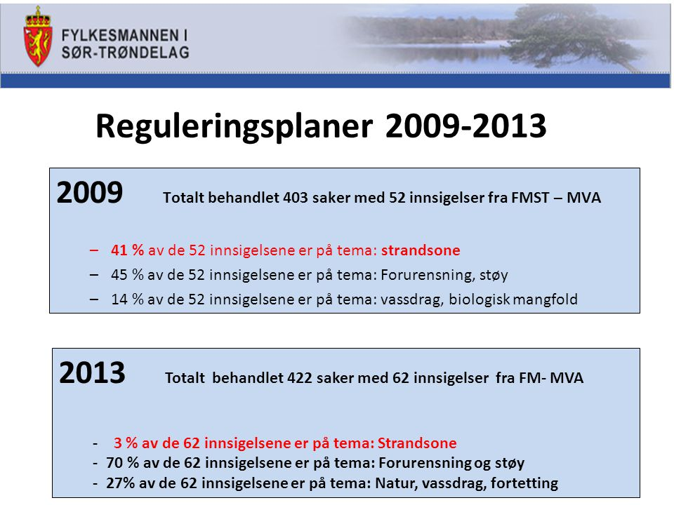 Reguleringsplaner 2009-2013 2009 Totalt behandlet 403 saker med 52 innsigelser fra FMST – MVA –41 % av de 52 innsigelsene er på tema: strandsone –45 % av de 52 innsigelsene er på tema: Forurensning, støy –14 % av de 52 innsigelsene er på tema: vassdrag, biologisk mangfold 2013 Totalt behandlet 422 saker med 62 innsigelser fra FM- MVA - 3 % av de 62 innsigelsene er på tema: Strandsone - 70 % av de 62 innsigelsene er på tema: Forurensning og støy - 27% av de 62 innsigelsene er på tema: Natur, vassdrag, fortetting