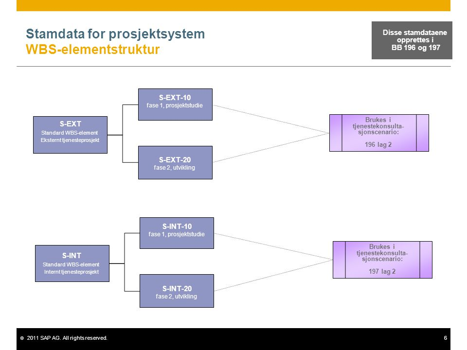 © 2011 SAP AG. All rights reserved.6 Stamdata for prosjektsystem WBS-elementstruktur S-EXT Standard WBS-element Eksternt tjenesteprosjekt Disse stamda