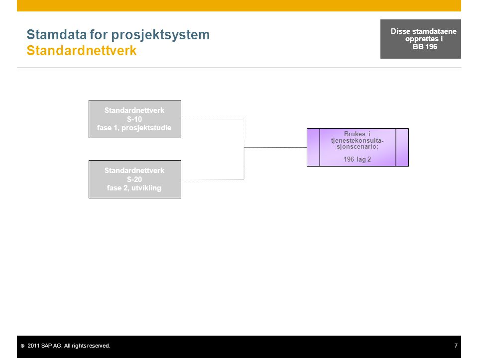 © 2011 SAP AG. All rights reserved.7 Stamdata for prosjektsystem Standardnettverk Standardnettverk S-10 fase 1, prosjektstudie Standardnettverk S-20 f