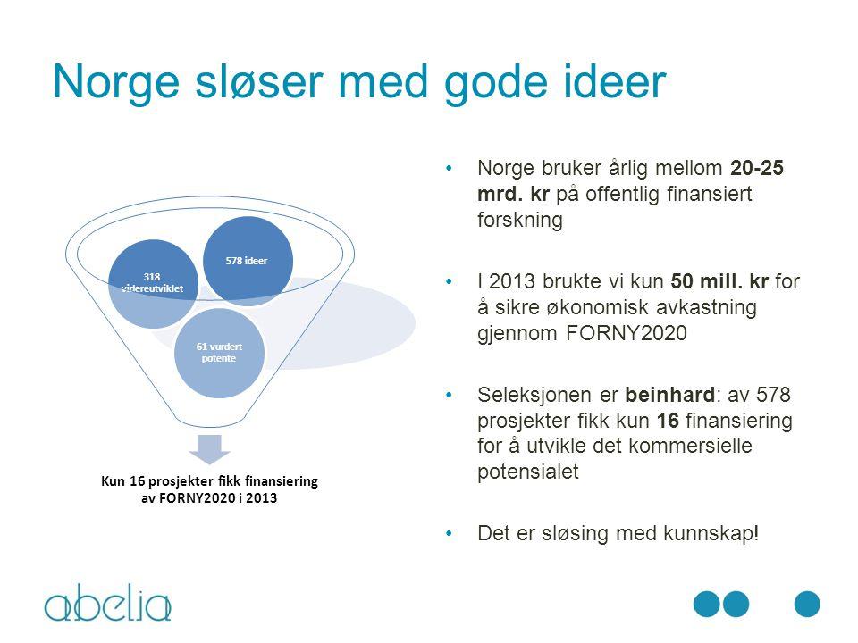 Norge sløser med gode ideer Kun 16 prosjekter fikk finansiering av FORNY2020 i 2013 61 vurdert potente 318 videreutviklet 578 ideer Norge bruker årlig