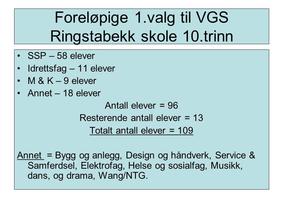 Fellesfag (M & K) Norsk Engelsk Naturfag Matematikk Kroppsøving Prosjekt til fordypning = 18 til 20 timer pr.