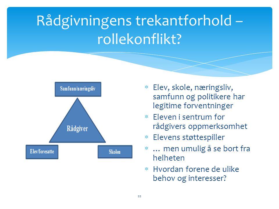 Rådgivningens trekantforhold – rollekonflikt.