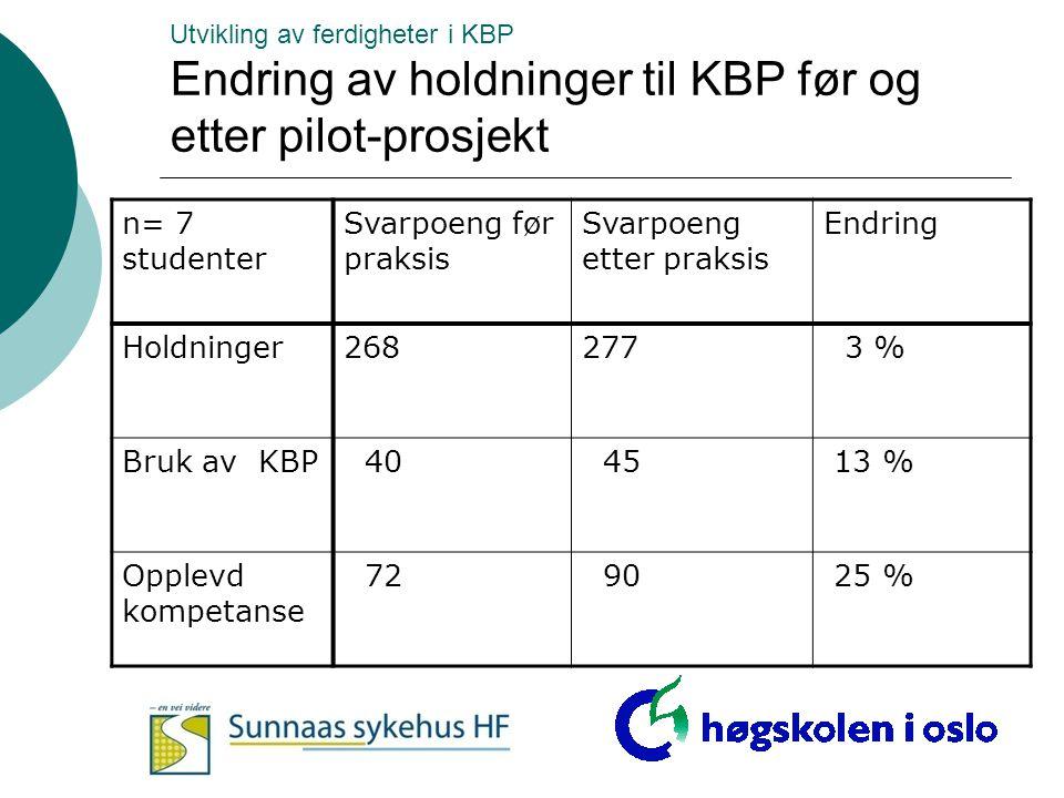 Utvikling av ferdigheter i KBP Endring av holdninger til KBP før og etter pilot-prosjekt n= 7 studenter Svarpoeng før praksis Svarpoeng etter praksis