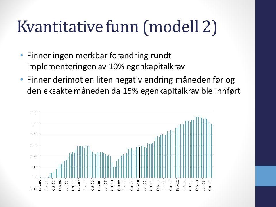 Kvantitative funn (modell 2) Finner ingen merkbar forandring rundt implementeringen av 10% egenkapitalkrav Finner derimot en liten negativ endring måneden før og den eksakte måneden da 15% egenkapitalkrav ble innført