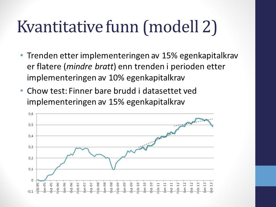 Kvantitative funn (modell 2) Trenden etter implementeringen av 15% egenkapitalkrav er flatere (mindre bratt) enn trenden i perioden etter implementeringen av 10% egenkapitalkrav Chow test: Finner bare brudd i datasettet ved implementeringen av 15% egenkapitalkrav