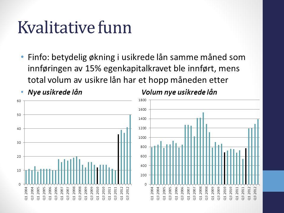 Kvalitative funn Finfo: betydelig økning i usikrede lån samme måned som innføringen av 15% egenkapitalkravet ble innført, mens total volum av usikre lån har et hopp måneden etter Nye usikrede lån Volum nye usikrede lån