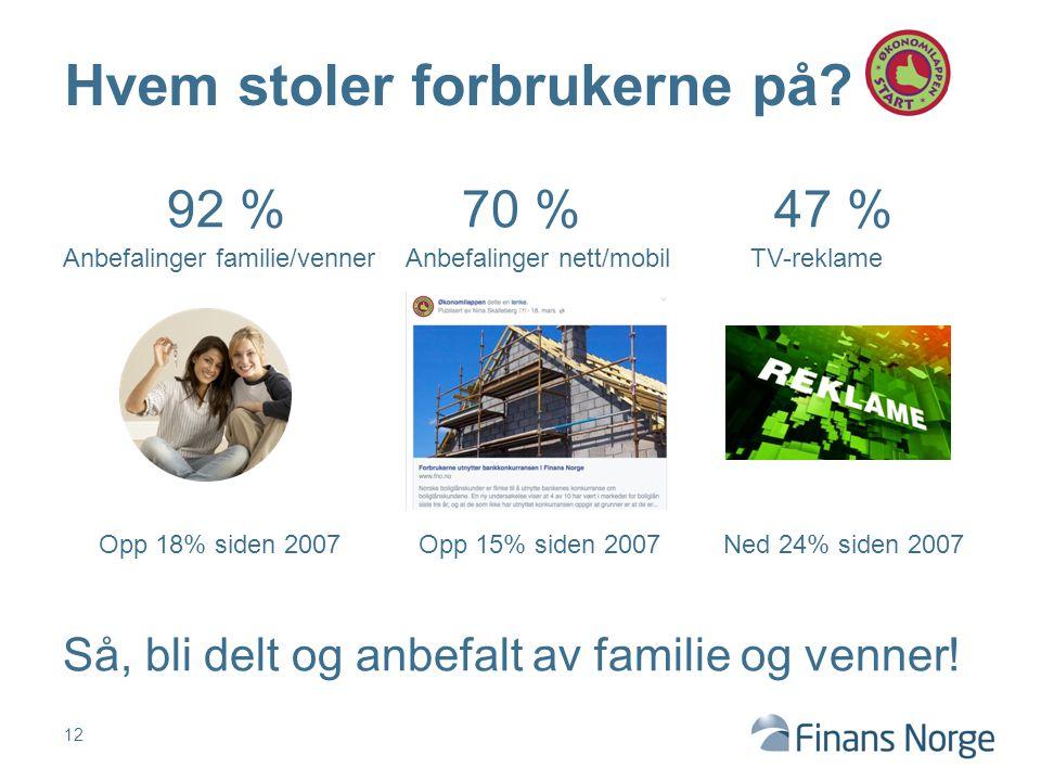 92 % 70 % 47 % Anbefalinger familie/venner Anbefalinger nett/mobil TV-reklame Opp 18% siden 2007 Opp 15% siden 2007 Ned 24% siden 2007 Så, bli delt og