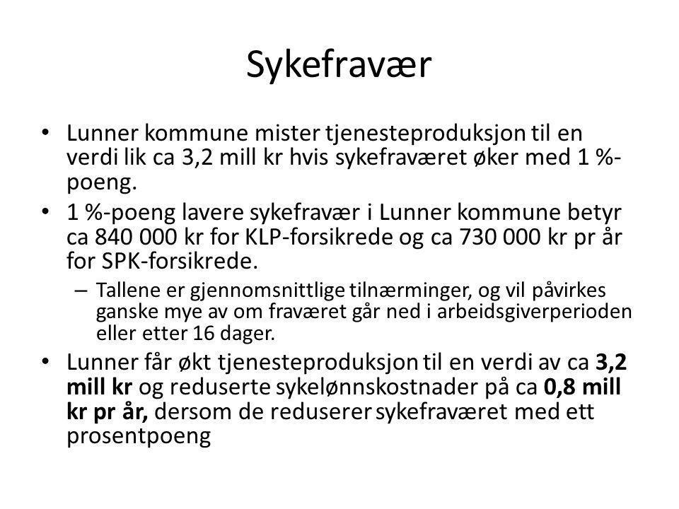 Sykefravær Lunner kommune mister tjenesteproduksjon til en verdi lik ca 3,2 mill kr hvis sykefraværet øker med 1 %- poeng. 1 %-poeng lavere sykefravær