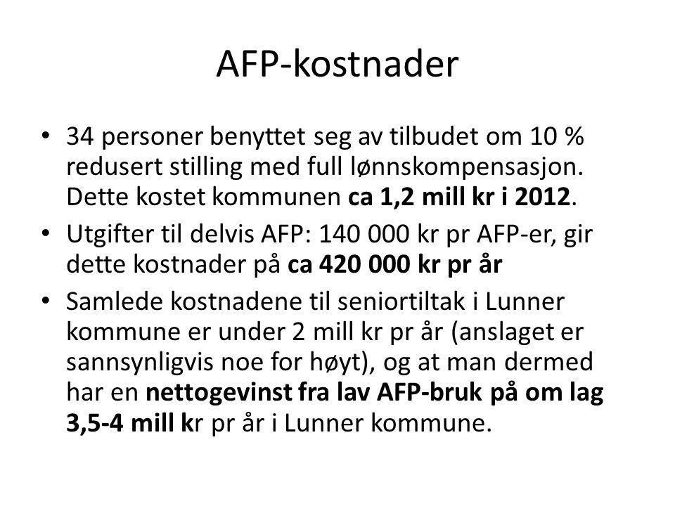AFP-kostnader 34 personer benyttet seg av tilbudet om 10 % redusert stilling med full lønnskompensasjon. Dette kostet kommunen ca 1,2 mill kr i 2012.