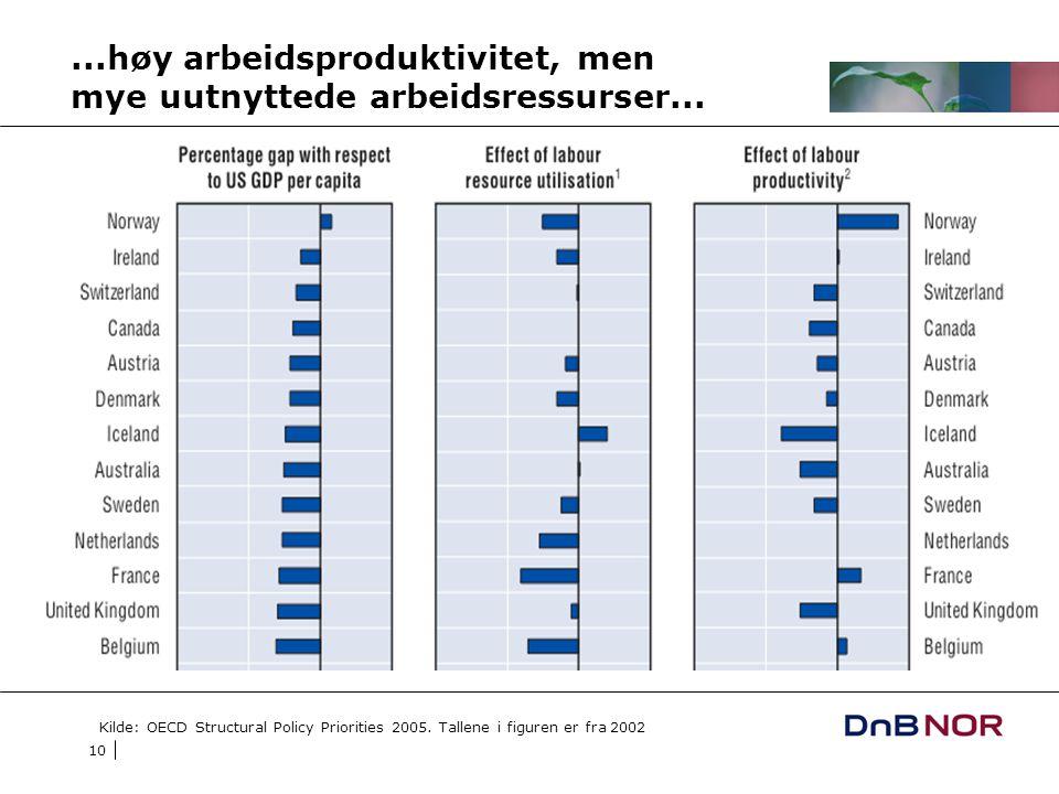 10...høy arbeidsproduktivitet, men mye uutnyttede arbeidsressurser... Kilde: OECD Structural Policy Priorities 2005. Tallene i figuren er fra 2002