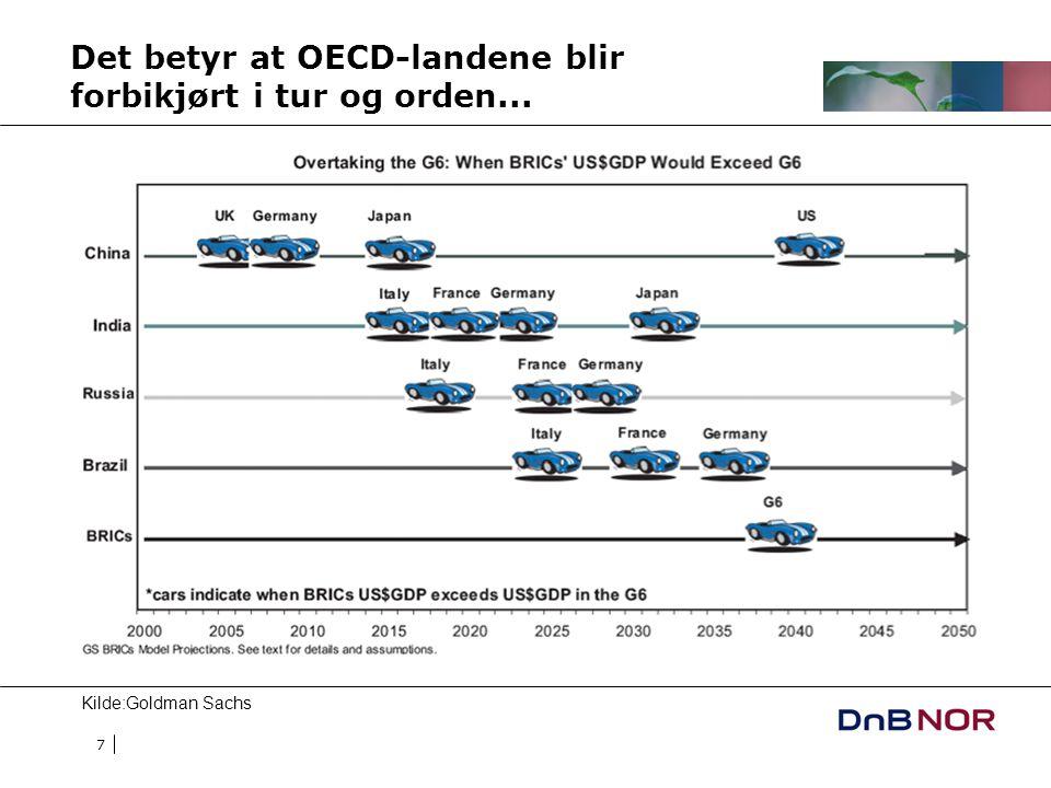 7 Det betyr at OECD-landene blir forbikjørt i tur og orden... Kilde:Goldman Sachs