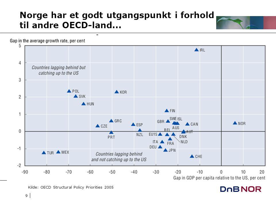 9 Norge har et godt utgangspunkt i forhold til andre OECD-land... Kilde: OECD Structural Policy Priorities 2005
