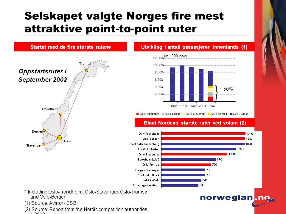 Oslo-TrondheimOslo-BergenOslo-StavangerOslo-TromsøSum / Other Selskapet valgte Norges fire mest attraktive point-to-point ruter Startet med de fire st