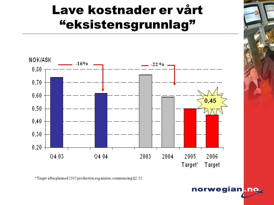 """Lave kostnader er vårt """"eksistensgrunnlag"""" *Target after planned 2005 production expansion, commencing Q2 05 -16% -22 % 0,45"""