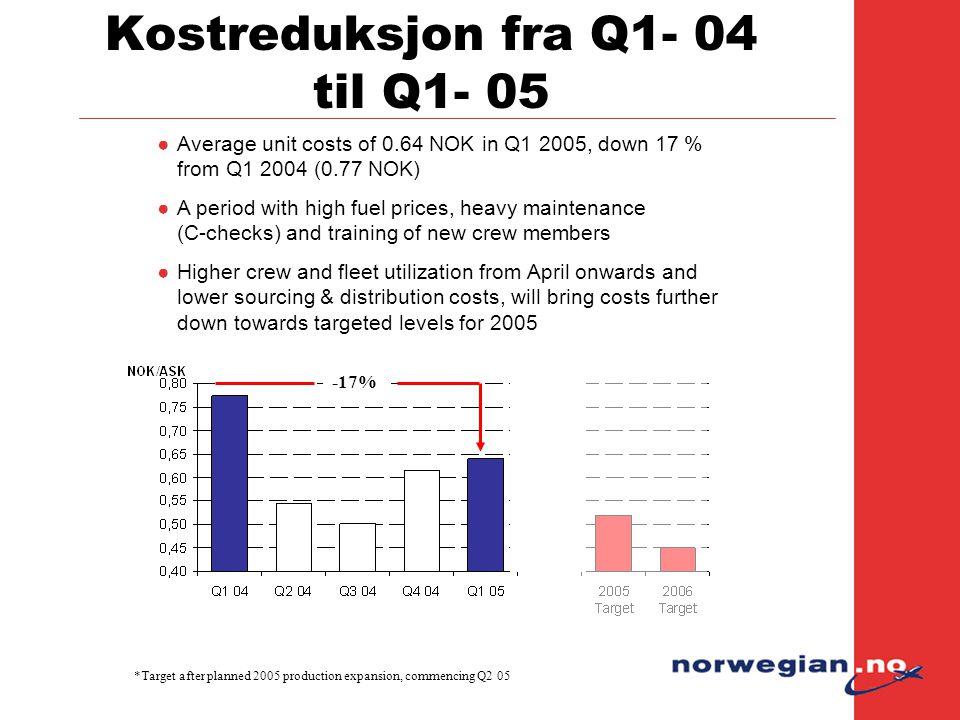 Kostreduksjon fra Q1- 04 til Q1- 05 *Target after planned 2005 production expansion, commencing Q2 05 -17% ●Average unit costs of 0.64 NOK in Q1 2005,