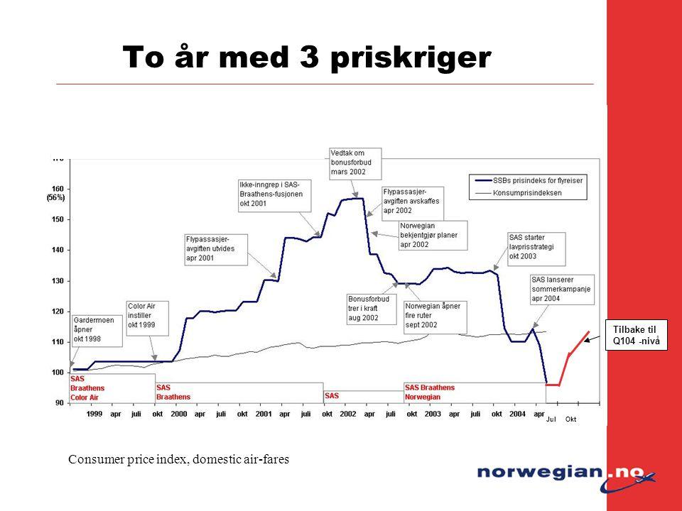 To år med 3 priskriger Consumer price index, domestic air-fares Jul Okt Tilbake til Q104 -nivå