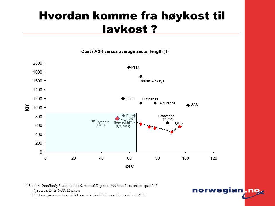 Hvordan komme fra høykost til lavkost ? *)Source: DNB NOR Markets **) Norwegian numbers with lease costs included, constitutes ~6 øre/ASK (1)Source:Go