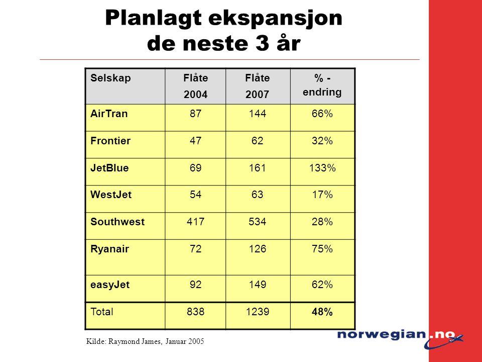 Planlagt ekspansjon de neste 3 år Selskap Flåte 2004 Flåte 2007 % - endring AirTran8714466% Frontier476232% JetBlue69161133% WestJet546317% Southwest4