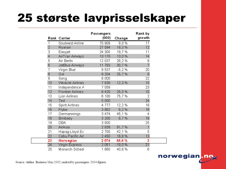 25 største lavprisselskaper Source: Airline Business May 2005, ranked by passengers. 2004 figures.
