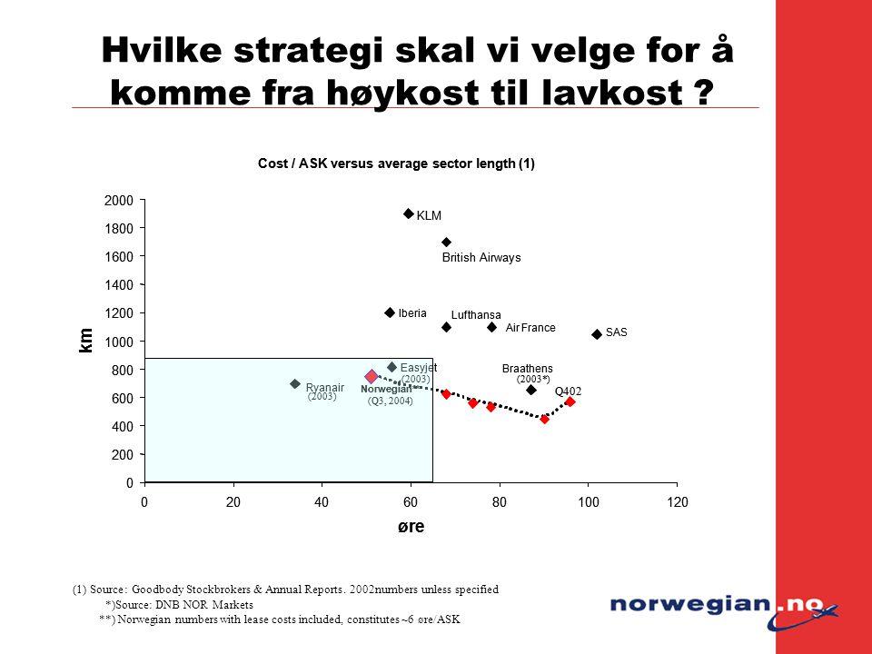 Hvilke strategi skal vi velge for å komme fra høykost til lavkost ? *)Source: DNB NOR Markets **) Norwegian numbers with lease costs included, constit