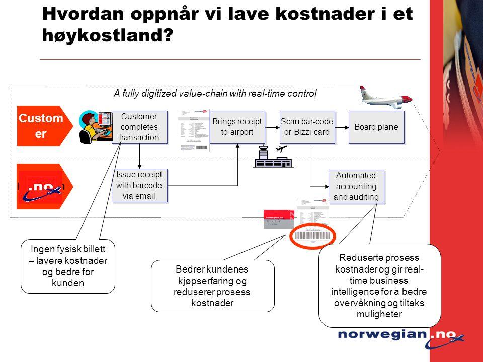 A fully digitized value-chain with real-time control Hvordan oppnår vi lave kostnader i et høykostland? Norwegian Customer completes transaction Custo