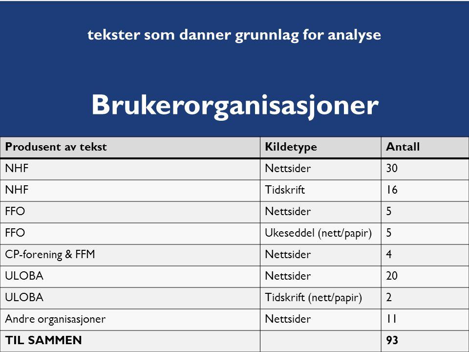 Høgskolen i Oslo Produsent av tekstKildetypeAntall NHFNettsider30 NHFTidskrift16 FFONettsider5 FFOUkeseddel (nett/papir)5 CP-forening & FFMNettsider4