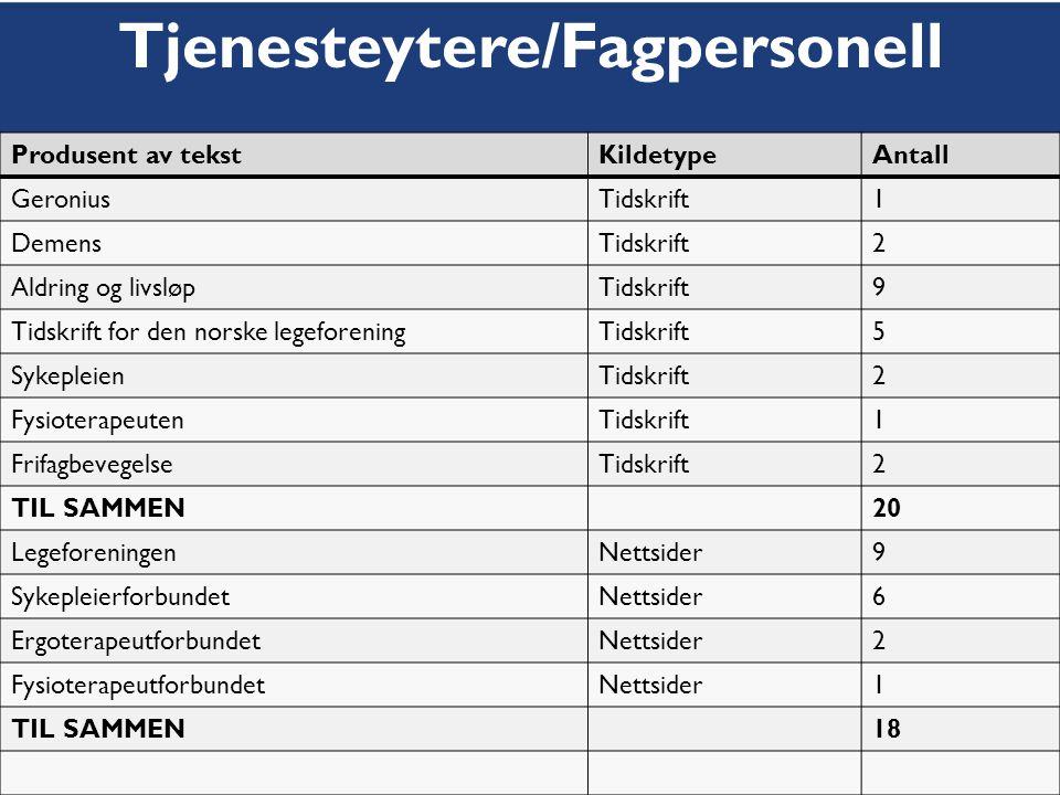 Høgskolen i Oslo Produsent av tekstKildetypeAntall GeroniusTidskrift1 DemensTidskrift2 Aldring og livsløpTidskrift9 Tidskrift for den norske legeforen