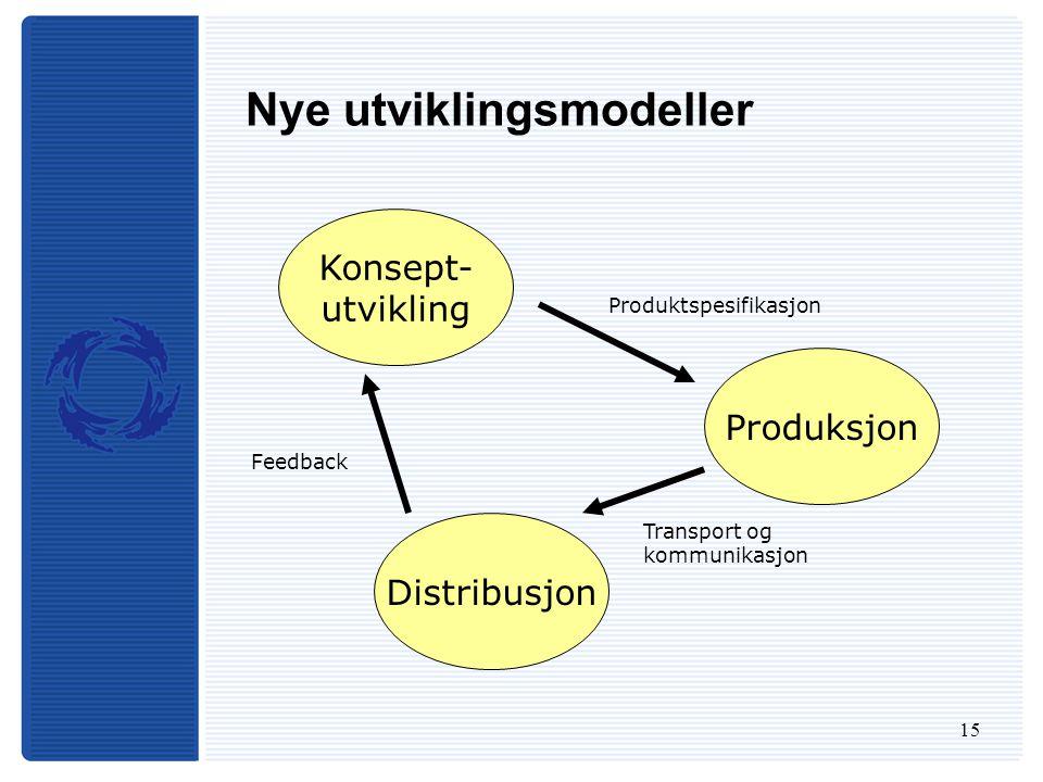 15 Nye utviklingsmodeller Konsept- utvikling Produksjon Distribusjon Produktspesifikasjon Feedback Transport og kommunikasjon