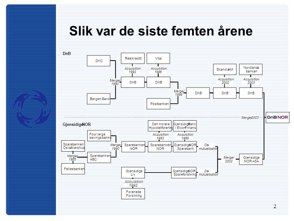 13 Prognose for Statens Pensjonsfond, Utland – NOKmrd.
