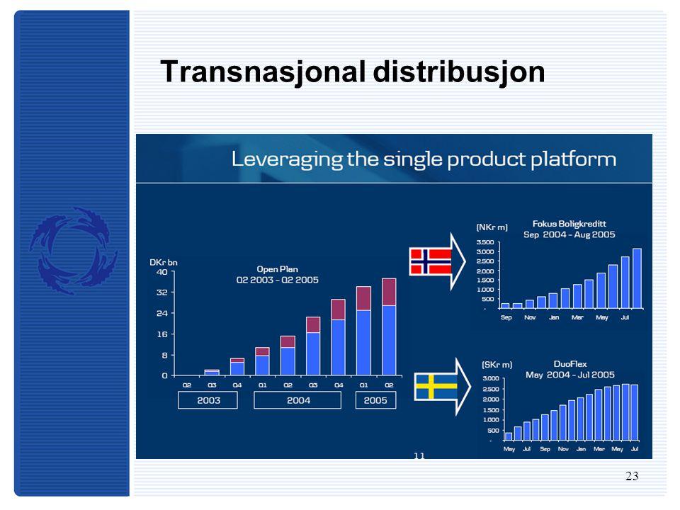 23 Transnasjonal distribusjon