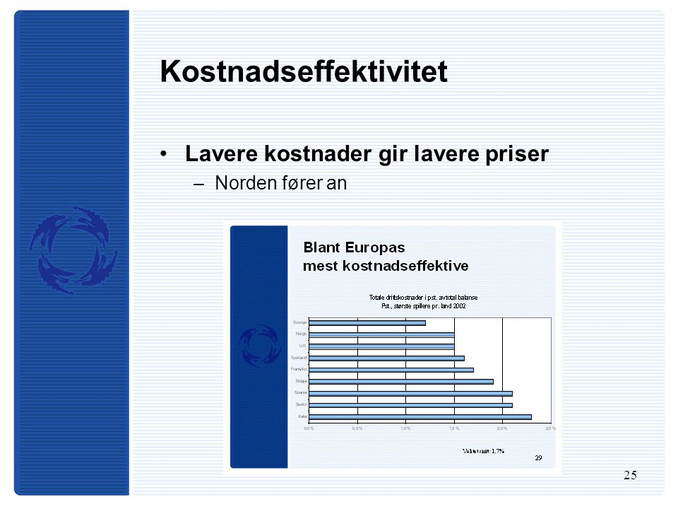 25 Kostnadseffektivitet Lavere kostnader gir lavere priser –Norden fører an