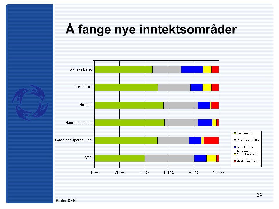 29 Å fange nye inntektsområder Kilde: SEB