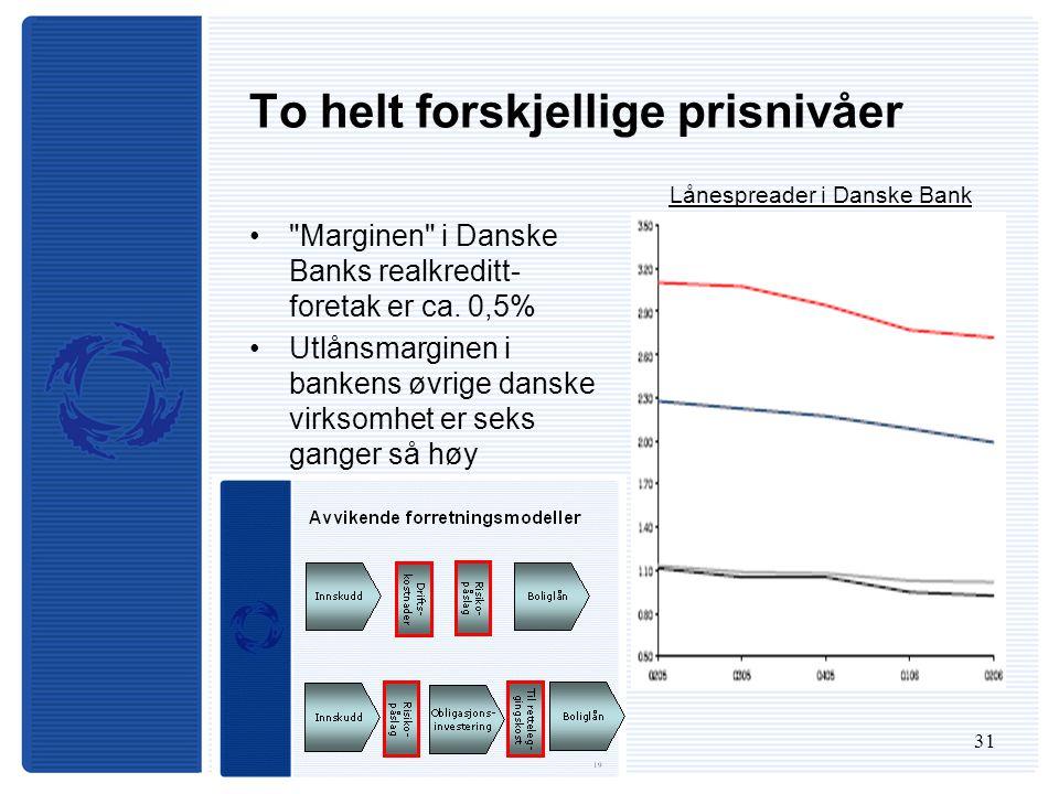 31 To helt forskjellige prisnivåer Marginen i Danske Banks realkreditt- foretak er ca.