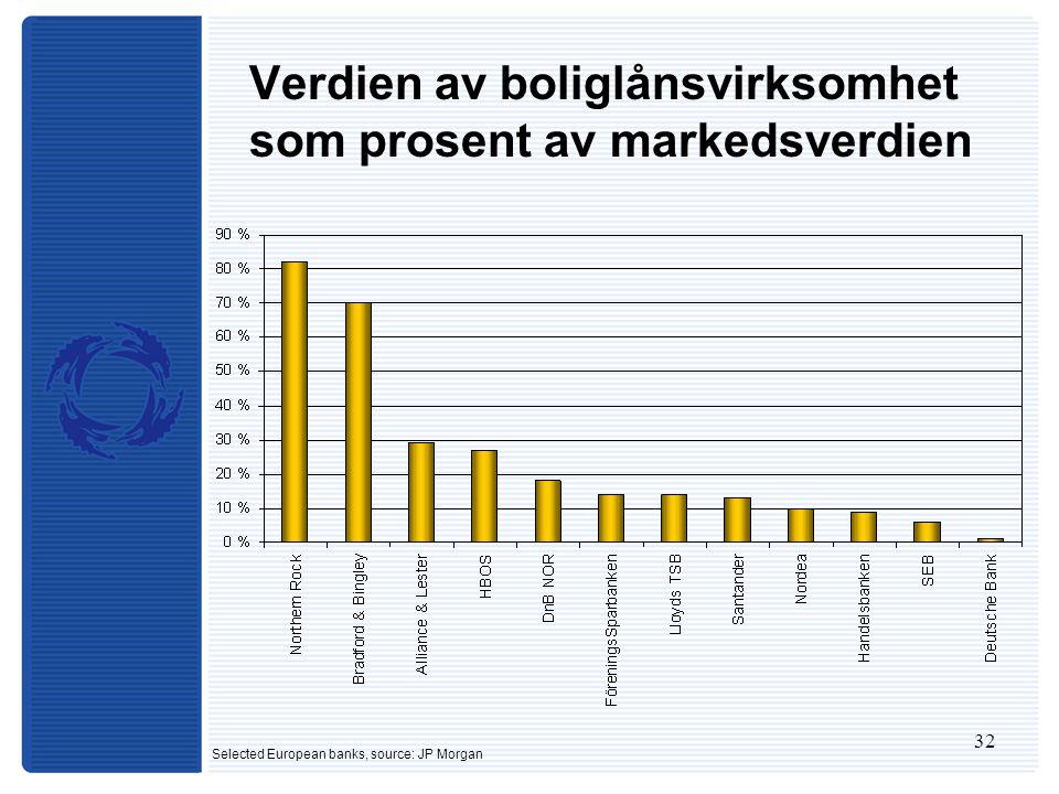 32 Verdien av boliglånsvirksomhet som prosent av markedsverdien Selected European banks, source: JP Morgan