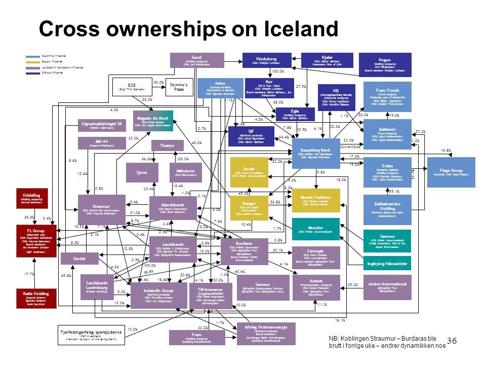 36 Cross ownerships on Iceland NB: Koblingen Straumur – Burdaras ble brutt i forrige uke – endrer dynamikken noe