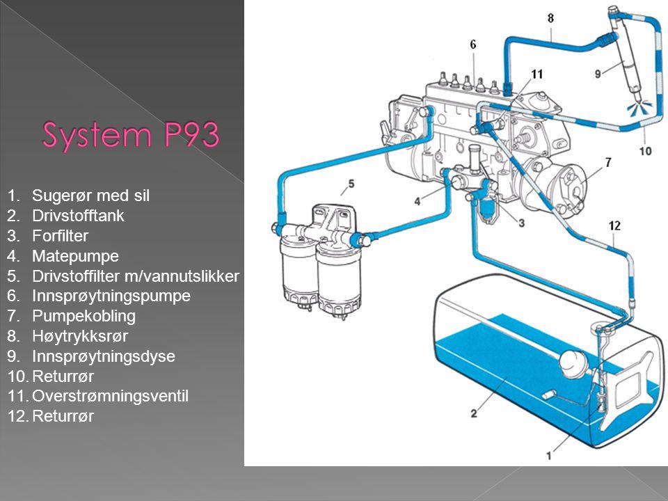 1.Sugerør med sil 2.Drivstofftank 3.Forfilter 4.Matepumpe 5.Drivstoffilter m/vannutslikker 6.Innsprøytningspumpe 7.Pumpekobling 8.Høytrykksrør 9.Innsp