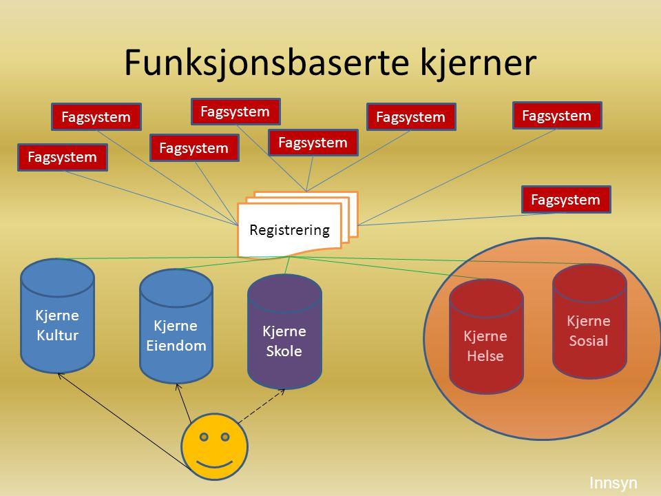 Løsning med to kjerner Fagsystem Prosjektsystem Saksbehandlingssystem Kjerne Registrering Fagsystem Registrering Kjerne (Sikret Sone) Sikkerhet.