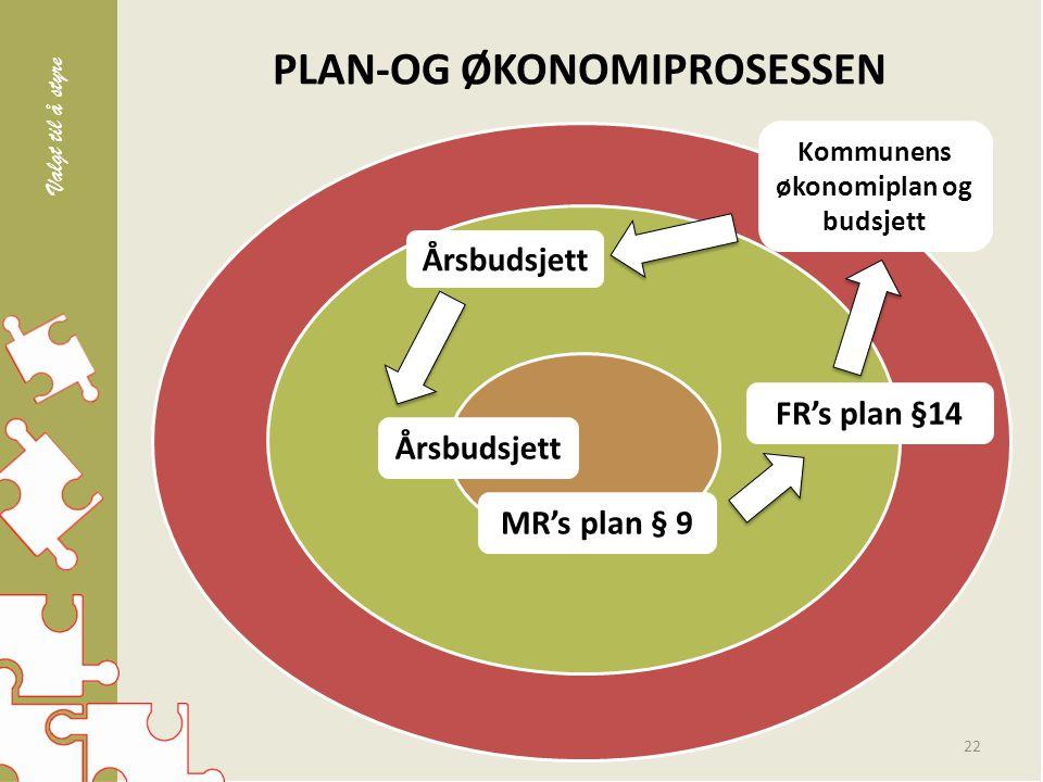 PLAN-OG ØKONOMIPROSESSEN 22 Årsbudsjett Kommunens økonomiplan og budsjett FR's plan §14 MR's plan § 9 Valgt til å styre