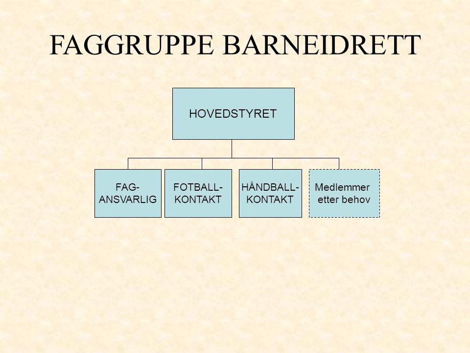 HOVEDSTYRET FAGGRUPPE BARNEIDRETT FAG- ANSVARLIG FOTBALL- KONTAKT HÅNDBALL- KONTAKT Medlemmer etter behov