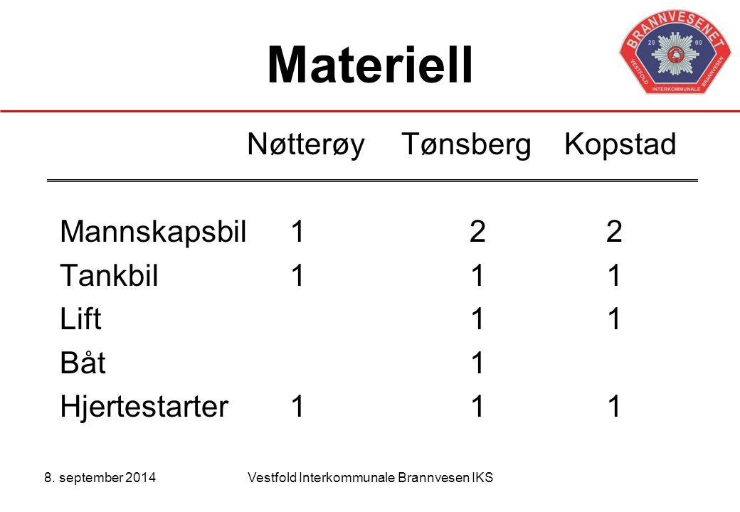 8. september 2014Vestfold Interkommunale Brannvesen IKS Materiell NøtterøyTønsberg Kopstad Mannskapsbil 122 Tankbil 111 Lift11 Båt 1 Hjertestarter 111