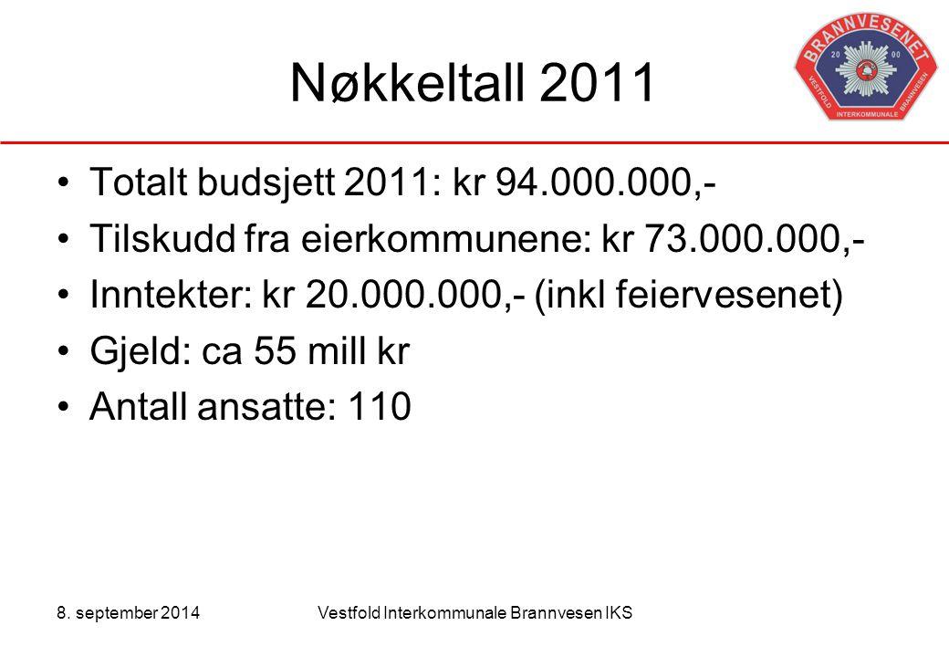 8. september 2014Vestfold Interkommunale Brannvesen IKS Nøkkeltall 2011 Totalt budsjett 2011: kr 94.000.000,- Tilskudd fra eierkommunene: kr 73.000.00