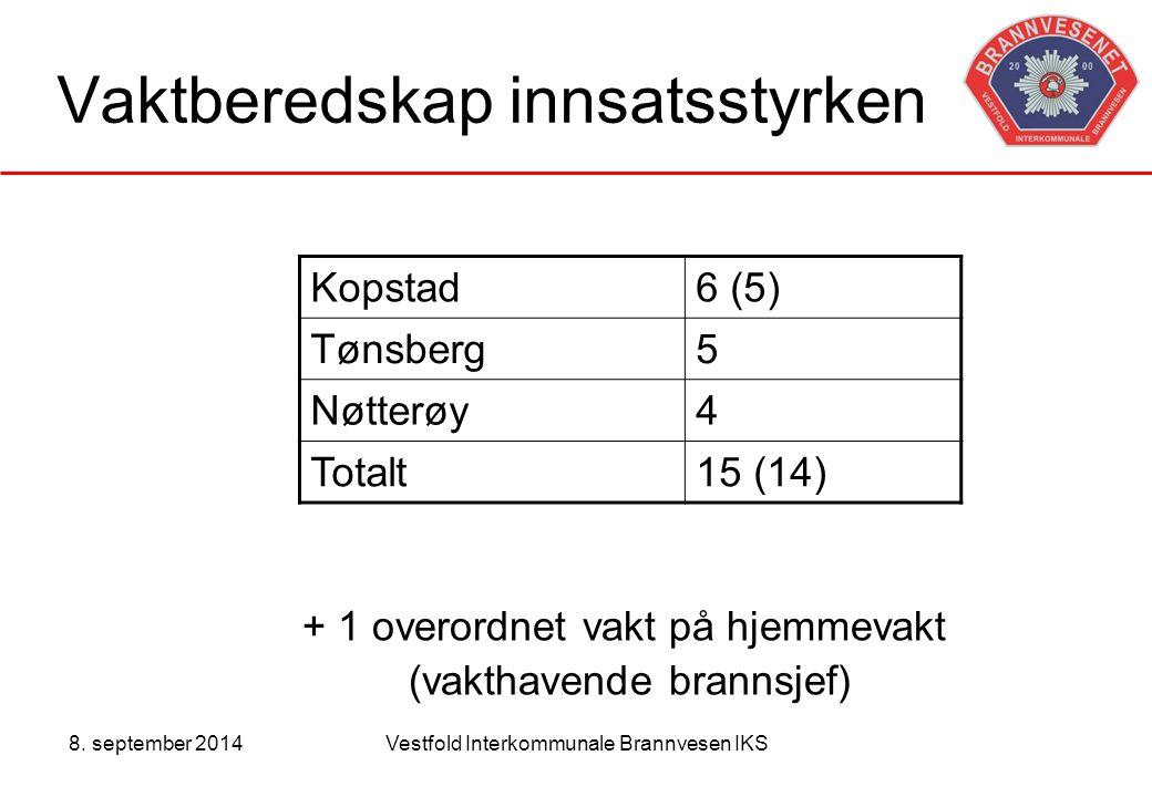 8. september 2014Vestfold Interkommunale Brannvesen IKS Vaktberedskap innsatsstyrken Kopstad6 (5) Tønsberg5 Nøtterøy4 Totalt15 (14) + 1 overordnet vak
