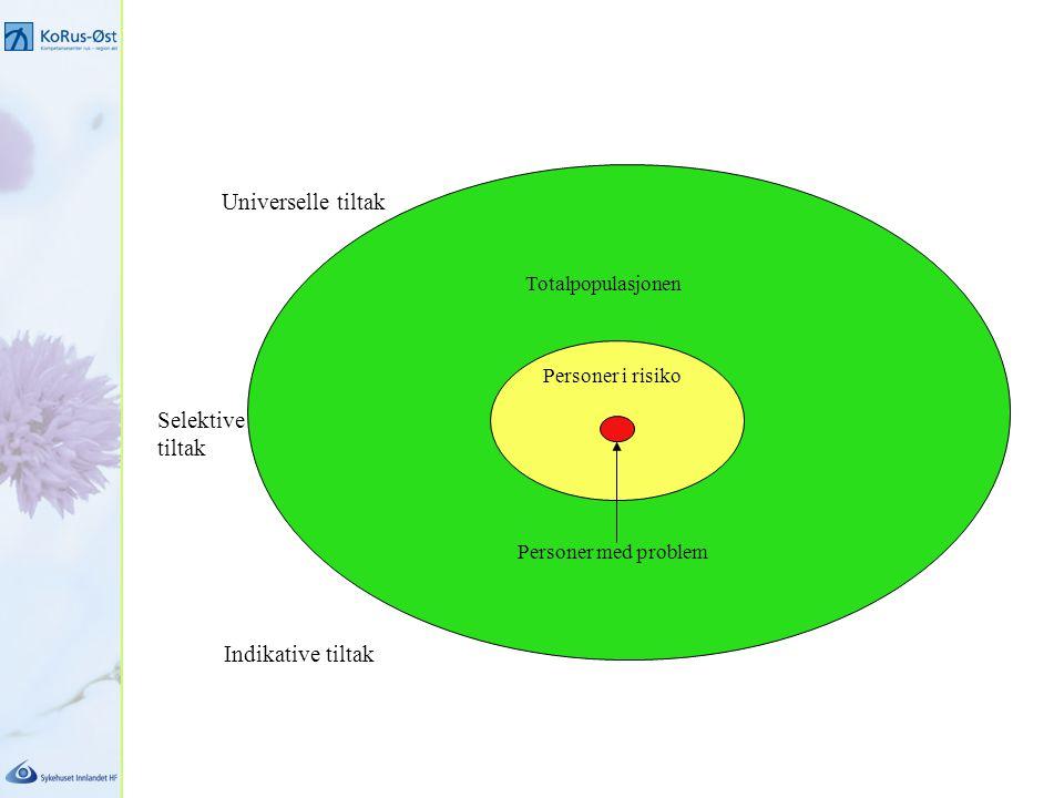 Totalpopulasjonen Personer i risiko Personer med problem Universelle tiltak Selektive tiltak Indikative tiltak
