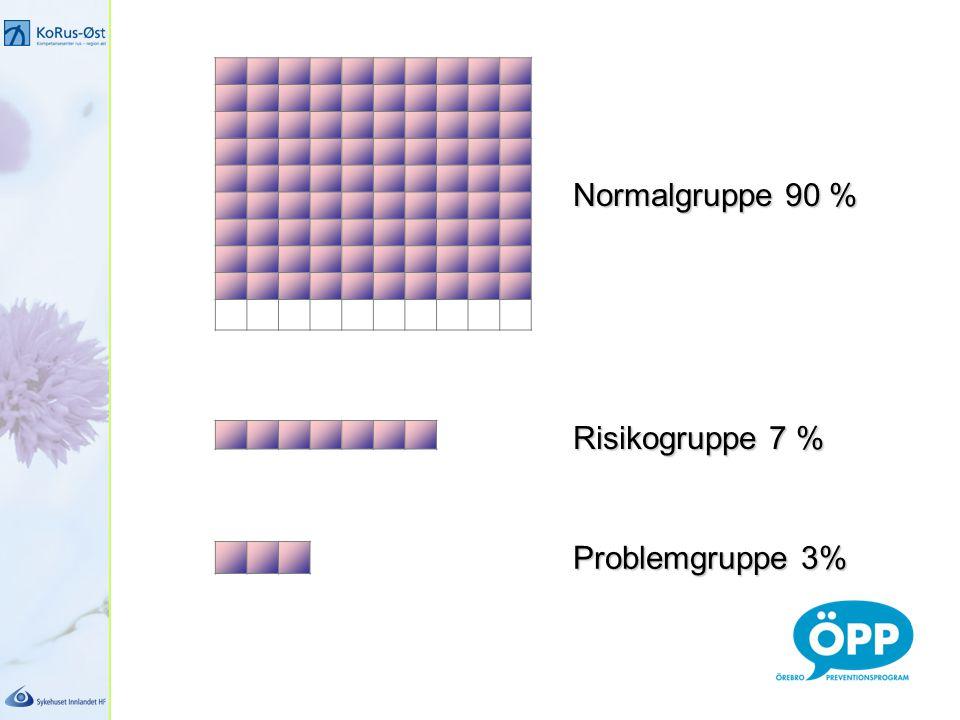 Risikogruppe 7 % Problemgruppe 3% Normalgruppe 90 %