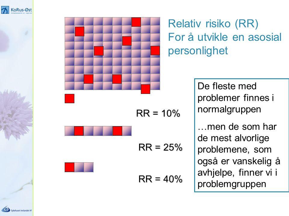 RR = 10% RR = 25% RR = 40% Relativ risiko (RR) For å utvikle en asosial personlighet De fleste med problemer finnes i normalgruppen …men de som har de