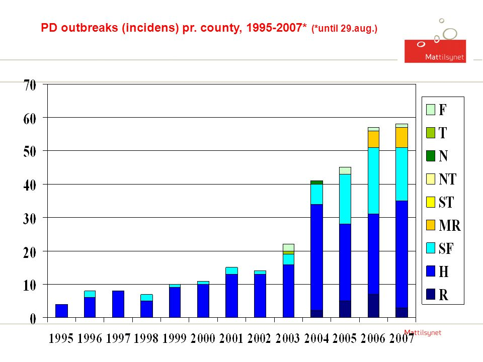 PD outbreaks (incidens) pr. county, 1995-2007* (*until 29.aug.)