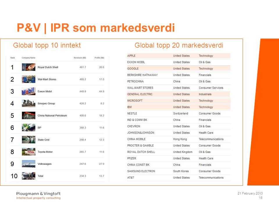 21 February 2013 18 P&V | IPR som markedsverdi Global topp 10 inntekt Global topp 20 markedsverdi