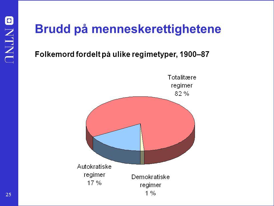 25 Brudd på menneskerettighetene Folkemord fordelt på ulike regimetyper, 1900–87